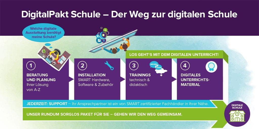 2020-11_Weg-zur-dig-Schule_Twitter_1024x512